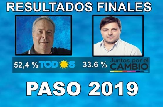 Arrasador triunfo del Frente Todos en Salto: Alessandro se encamina hacia una nueva victoria en octubre