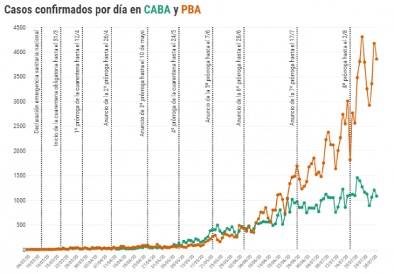 Coronavirus en Argentina: qué dicen los datos que miran Rodríguez Larreta y Kicillof para definir la próxima etapa de la cuarentena